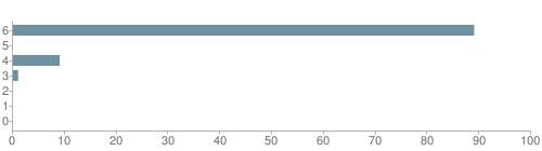 Chart?cht=bhs&chs=500x140&chbh=10&chco=6f92a3&chxt=x,y&chd=t:89,0,9,1,0,0,0&chm=t+89%,333333,0,0,10|t+0%,333333,0,1,10|t+9%,333333,0,2,10|t+1%,333333,0,3,10|t+0%,333333,0,4,10|t+0%,333333,0,5,10|t+0%,333333,0,6,10&chxl=1:|other|indian|hawaiian|asian|hispanic|black|white